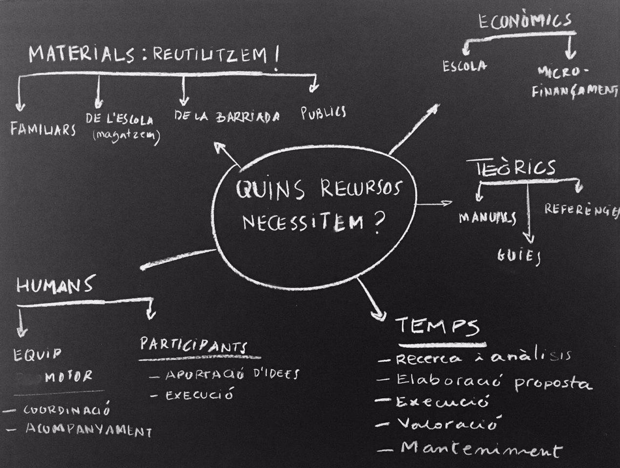 Remobalar / Investigar, reutilizar y rediseñar para innovar en los espacios educativos